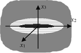Three-phase model of a defect