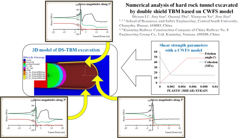 Numerical analysis of hard rock tunnel excavated by double shield TBM based on CWFS model