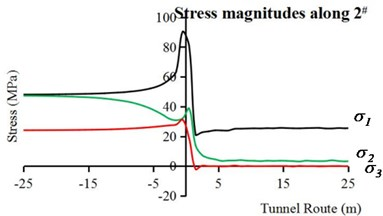 The stress paths of surrounding rock along  the longitudinal direction of the tunnel: a) along point 1#, b) along point 2#
