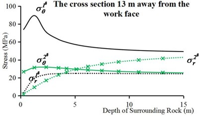 Circumferential stresses and radial stresses of internal surrounding rock points in intrinsic condition: a) the cross section of work face and, b) the cross section 13 m away from the work face