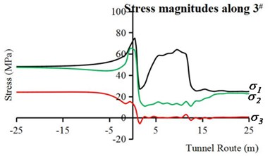 Longitudinal stresses of surrounding rock in complete TBM model:  a) along point 1#, b) along point 2#, c) along point 3#