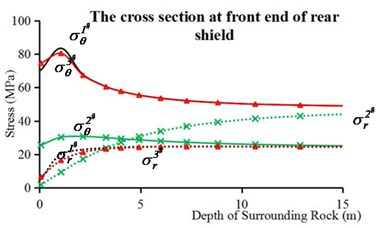 Circumferential stresses and radial stresses of internal surrounding rock points in complete TBM model: a) the cross section of work face, b) the cross section at front end of rear shield,  c) the cross section before soften backfill