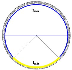 Cross sections of DS-TBM: a) front shield, b) rear shield [3].  It is note that the yellow curved line is the contact part of the invert and the front shield