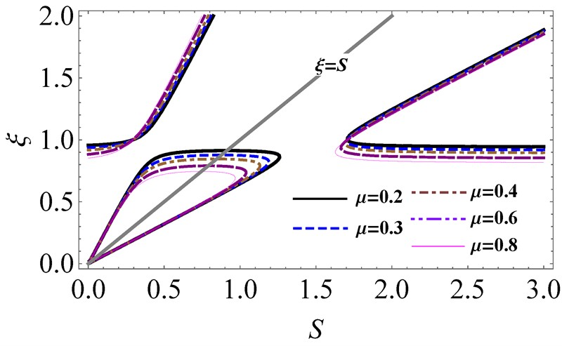 An analytical investigation on the dynamic stability of a rotor filled with liquid