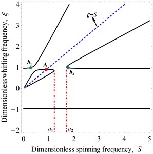 Dimensionless whirling frequency ξ versus dimensionless spinning frequency S
