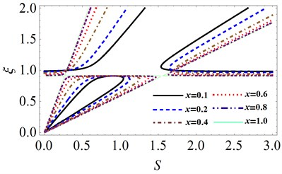 The effects of the fluid-fill ratio x  on system stability at μ=0.206