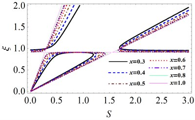 Variation of unstable region when fluid-fill ratio x is large