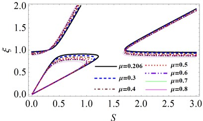 The effects of the mass ratio μ  on system stability for γ=2.6