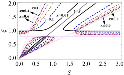 The effects of fluid-fill ratio x on unstable region under different mass ratio μ:  a) μ= 0.206, b) μ= 0.4, c) μ= 0.6, d) μ= 0.8