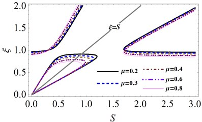 The effects of mass ratio μ on unstable region under different fluid-fill ratio x:  a) x= 0.1, b) x= 0.2, c) x= 0.3, d) x= 0.4