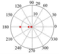 Polar diagram of the roots for the system eigenequation