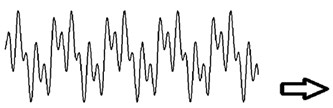 Analysis of a signal in Fourier transforms