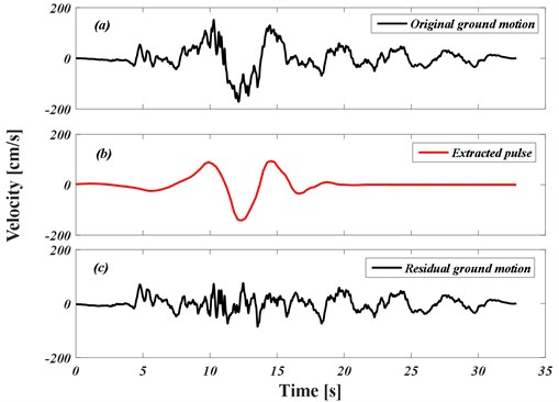 Decomposition method of the near-fault ground motion in order  to extract the velocity pulse (Tabas earthquake record)