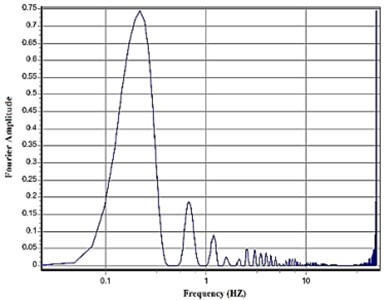 Fourier amplitude spectrum of the original record and the extracted pulse for Tabas record