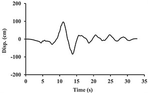 Acceleration, velocity, and displacement time histories of  the Tabas ground motion, and their associated extracted pulses