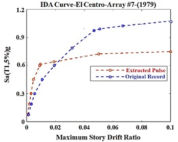 IDA curves for the 10-story example SMRF subjected to  original El-Centro ground motion and its extracted pulse
