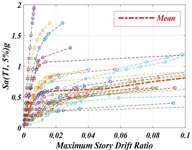 IDA curves for the 10-story example SMRF subjected to 28 components of  the original near-fault ground motions and their extracted pulses