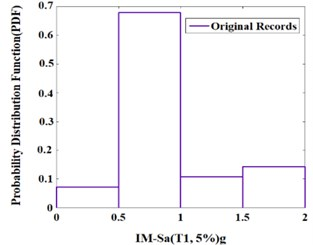Probability distribution function (PDF) of the example 10-story  SMRF for the near-fault records and their extracted pulses