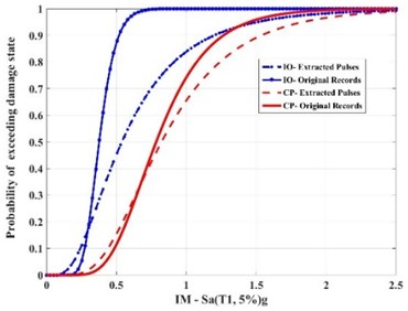 Comparison of the results of cumulative distribution function (CDF) for the example 10-story SMRF subjected to the effect of near-fault earthquakes and their extracted pulses considered in