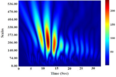 Graphical diagram of the wavelet coefficient for the Tabas earthquake accelerogram