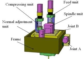 The designed robotic drilling end-effector