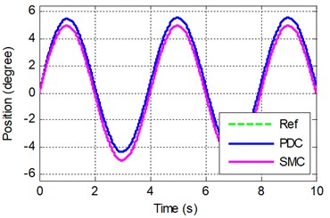 The sinusoid response simulation of PDC and SMC