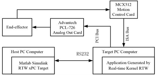 RTW xPC target real-time control platform principle diagram