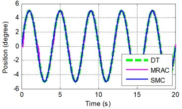 Sinusoidal tracking at frequency of A 0.5π rad/s and B 0.5π rad/s