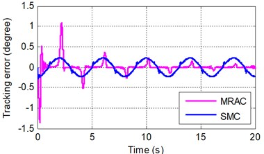 Sinusoidal tracking error at frequency of A 0.5π rad/s and B 0.5π rad/s