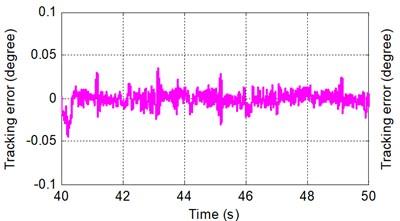 Sinusoidal tracking error under SMRC at frequency of A 0.5π rad/s and B 0.5π rad/s