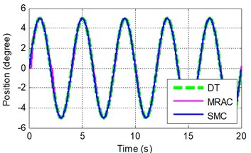 Sinusoidal tracking at frequency of A 2π rad/s and B 0.5π rad/s