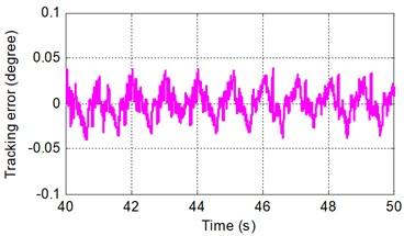 Sinusoidal tracking error under SMRC at frequency of A 2π rad/s and B 0.5π rad/s