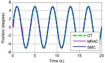 Sinusoidal tracking at frequency of A 0.5π rad/s and B 2π rad/s