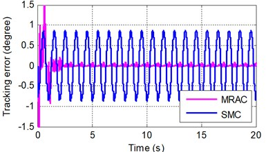 Sinusoidal tracking error at frequency of A 0.5π rad/s and B 2π rad/s