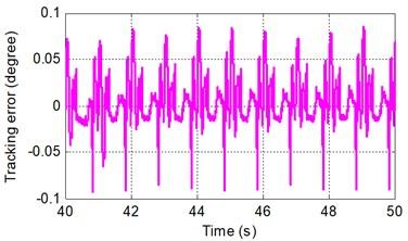 Sinusoidal tracking error under SMRC at frequency of A 0.5π rad/s and B 2π rad/s