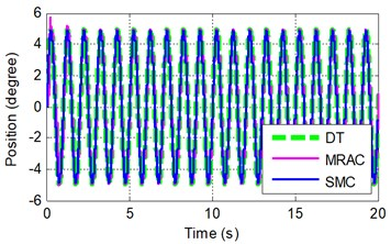 Sinusoidal tracking at frequency of A 2π rad/s and B 2π rad/s