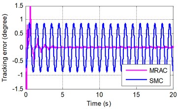 Sinusoidal tracking error at frequency of A 2π rad/s and B 2π rad/s