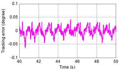 Sinusoidal tracking error under SMRC at frequency of A 2π rad/s and B 2π rad/s
