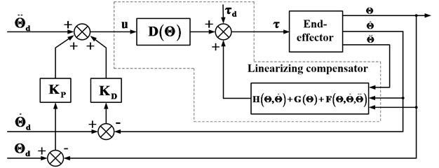 The block diagram of PDC based on model with fiction and gravity compensation