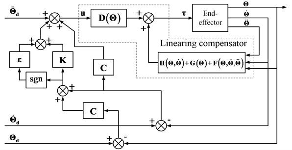 The SMC block diagram