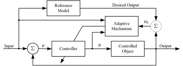 The basic block diagram of MRAC