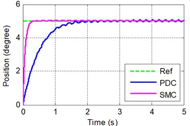 The step response simulation of PDC and SMC