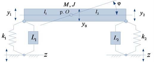 Schematic diagram of the vibration protection platform in the form  of a rigid body with elastic-inertial supports with kinematic perturbation zt