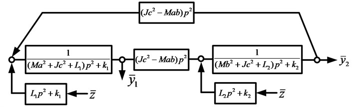 Structural mathematical model of the system by Fig. 1 in the form  of a block diagram of an equivalent (dynamically) automatic control system