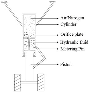 Oleo pneumatic landing gear and its mathematical model
