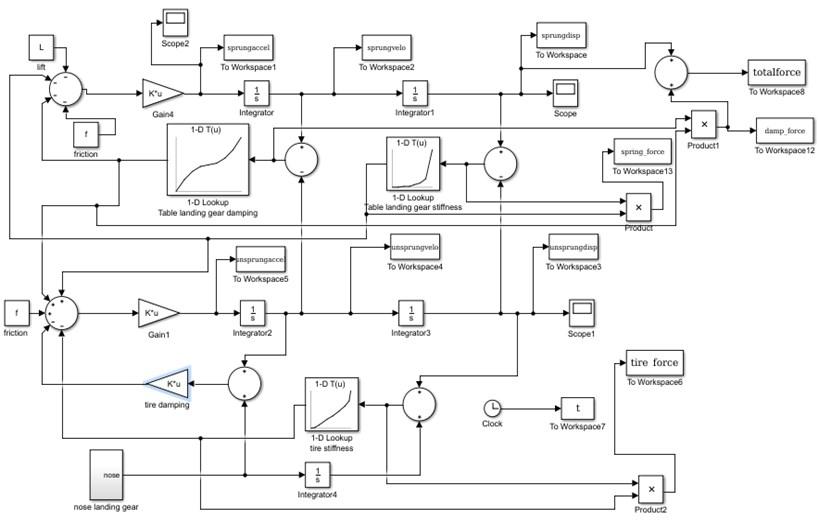 Simulink model for nonlinear landing gear
