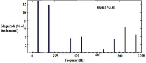 a) THD results for single pulse, b) THD results for sine pulse
