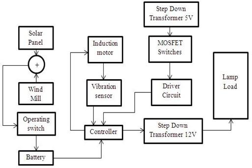 Experimental block diagram of BBDCLCMLIFIM