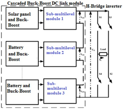 Proposed structure of Buck-Boost cascaded DC-link multilevel inverter