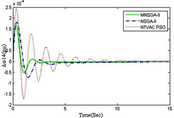 Inter area mode oscillations